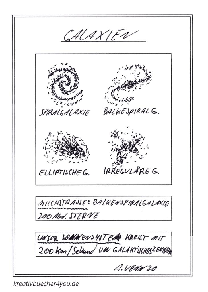 Skizze Aufbau und Form: Spiralgalaxie, Balkengalaxie, elliptische und irregulälre Galaxien