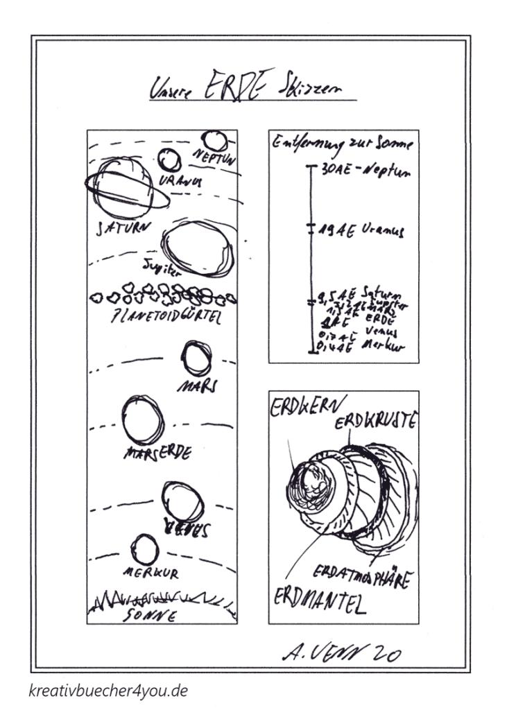 Skizze unser Sonnensystem von Hand gezeichnet, Reihenfolge Planeten, Abstand zur Sonne