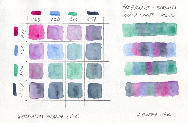 Farben mischen mit einer Mischtabelle für Watercolourmarker