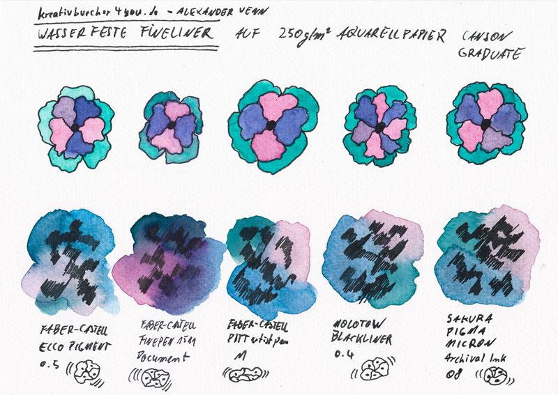 Fineliner Aquarellbilder Wasserfestigkeitstest Sakura vs. Molotow vs. PITT, Ecco und 1511 auf Canson Graduate 250g Papier