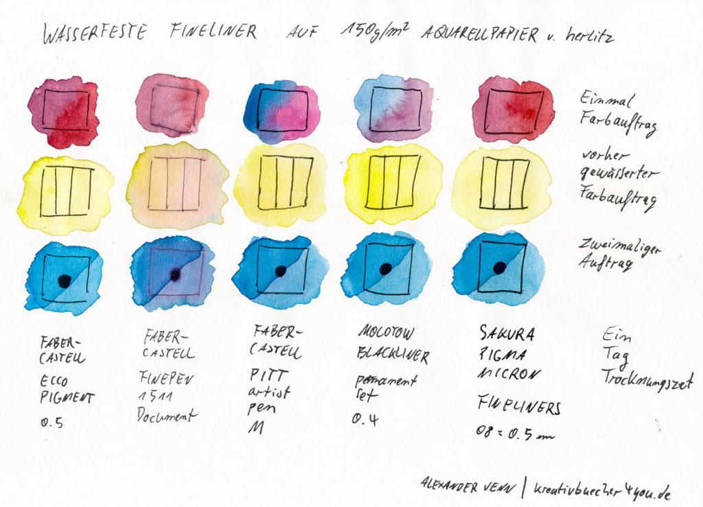 Wasserfeste Fineliner im Test: ECCO Pigment, Finepen1511, PITT, Molotow Blackliner, Sakura Pigma Micron auf Aquarellpapier von herlitz 150gm2